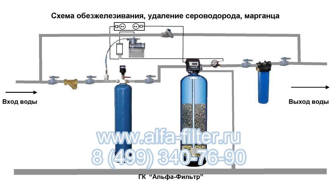 Водопровод на даче из колодца своими руками