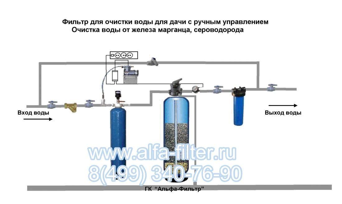 Фильтр от железа для воды своими руками