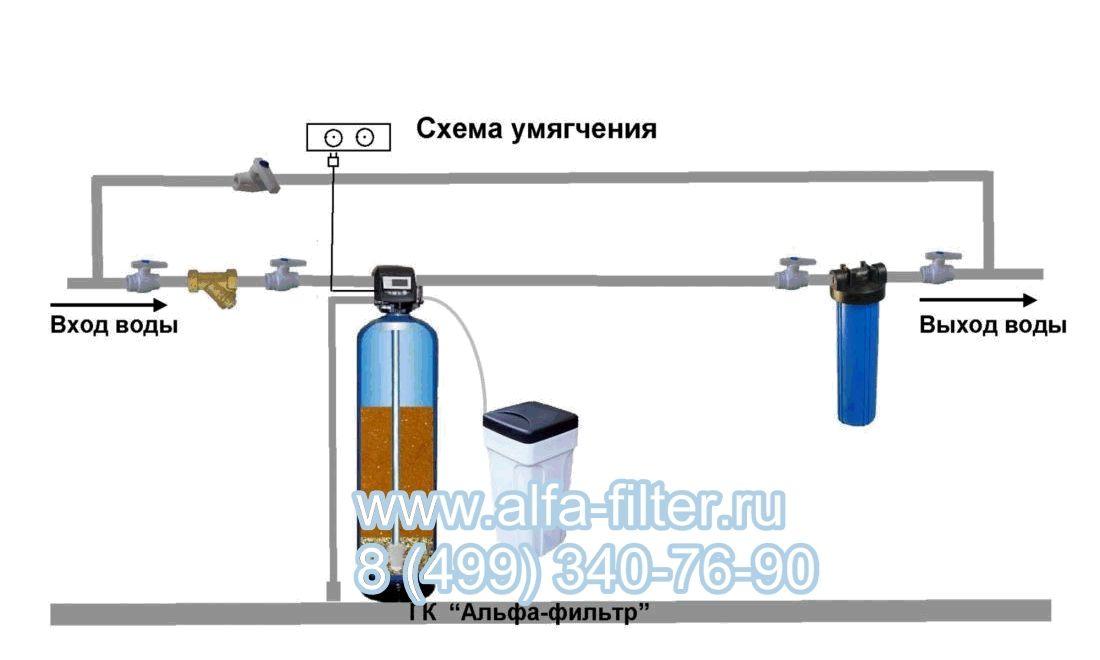 Установка умягчения воды Схема