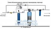 Эффективный фильтр обезжелезиватель воды, удаление сероводорода, марганца Схема №1